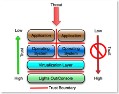 trust-virtualization
