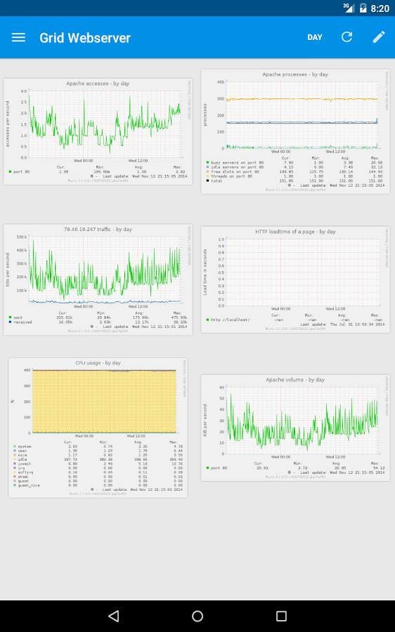 Munin for Android- screenshot