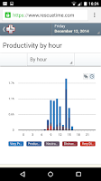 Screenshot of RescueTime Time Management