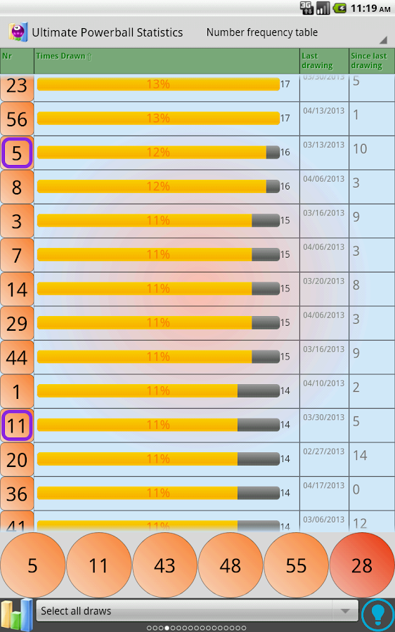 Powerball Statistik