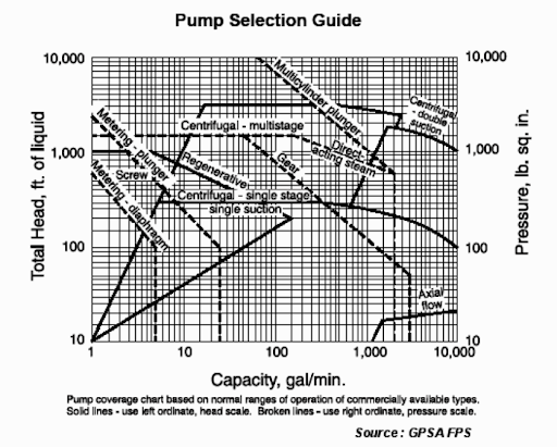 Chemical Process Technology Quick Pump Selection
