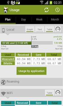 3G Watchdog Pro - Data Usage